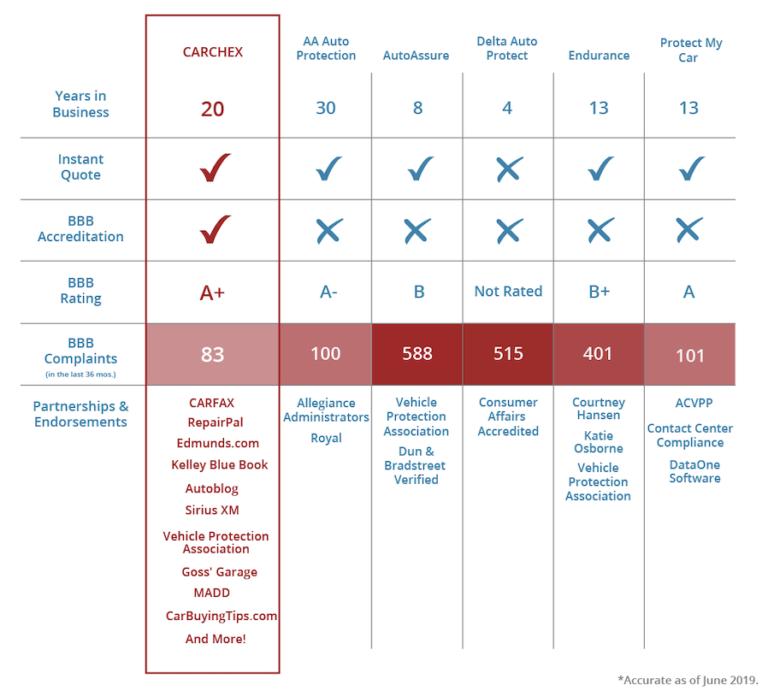CARCHEX competitor comparison